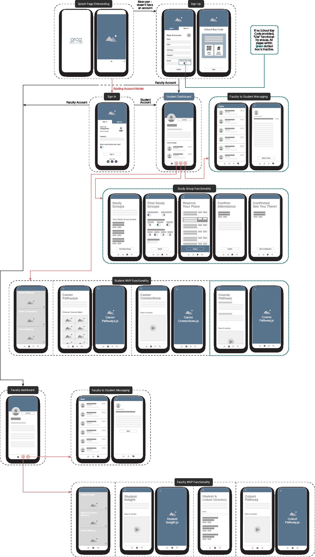 orca-user-flow