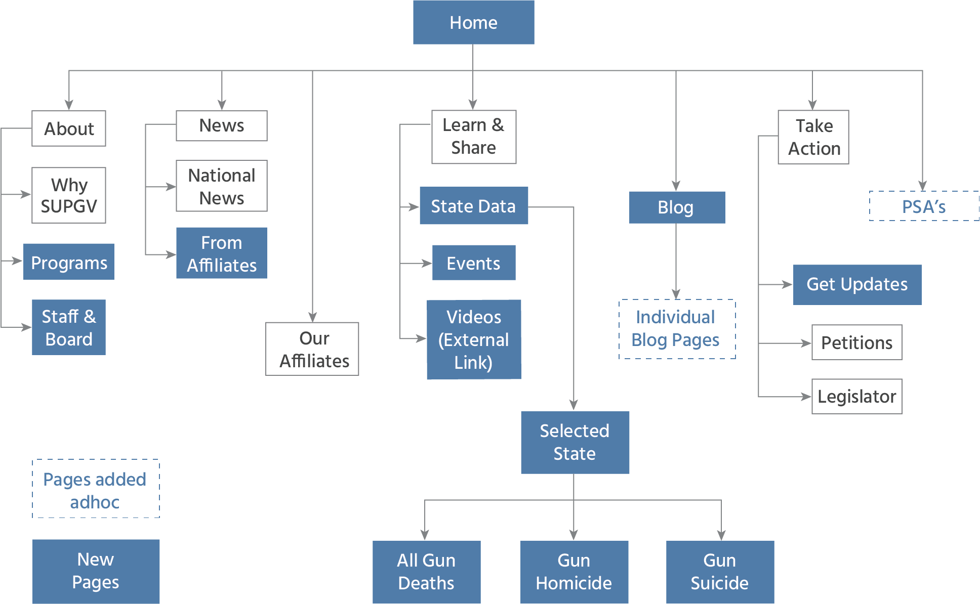 supgv-user-flow